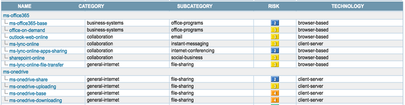 Palo Alto Networks Knowledgebase: Microsoft Office 365