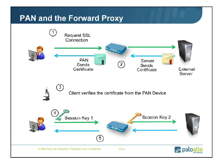 Palo Alto Networks Knowledgebase Ssl Forward Proxy Man In The Middle