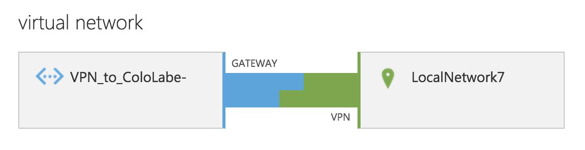 Palo Alto Networks Knowledgebase: Configuring IKEv2 IPsec VPN for