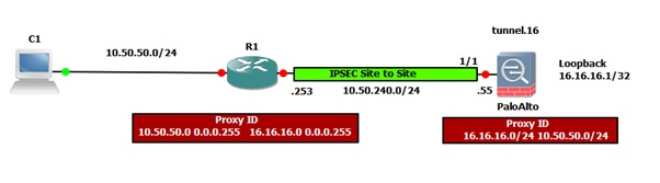 Palo Alto Networks Knowledgebase: IPSec site-to-site between Palo