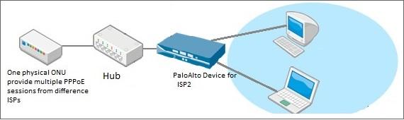 Palo Alto Networks Knowledgebase: Establishing PPPoE Sessions When