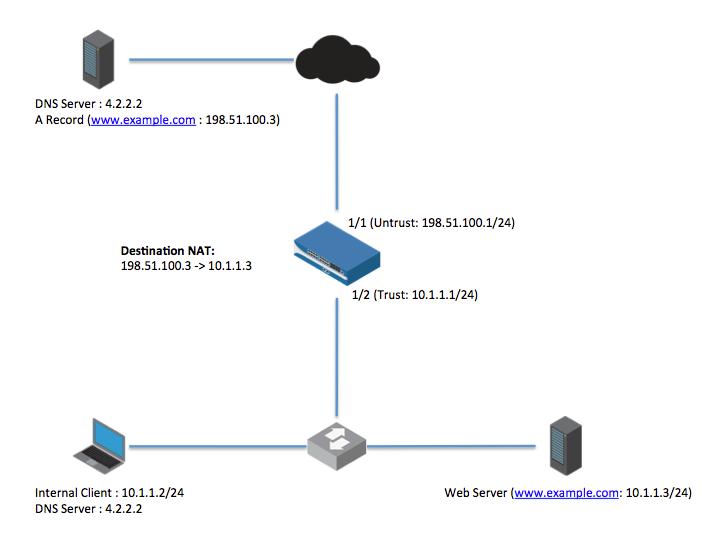Palo Alto Networks Knowledgebase: DNS rewrite on a Palo Alto