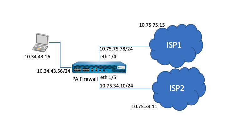 Palo Alto Networks Knowledgebase: Dual ISP redundancy using Static