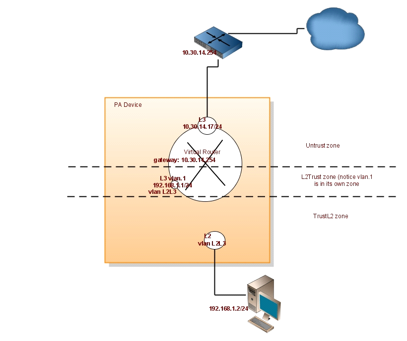 Palo Alto Networks Knowledgebase: How to Configure a Layer 2 to