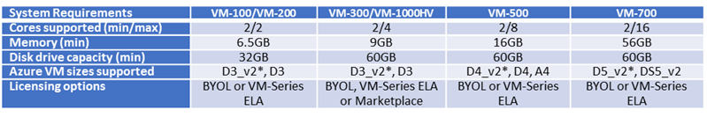 Palo Alto Networks Knowledgebase: Sizing for the VM-Series
