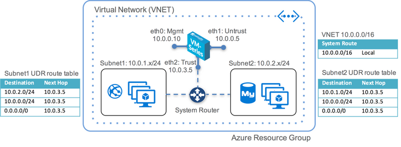 Palo Alto Networks Knowledgebase: Networking (UDRs) in Azure