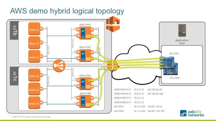 Palo Alto Networks Knowledgebase: AWS Routing and Security