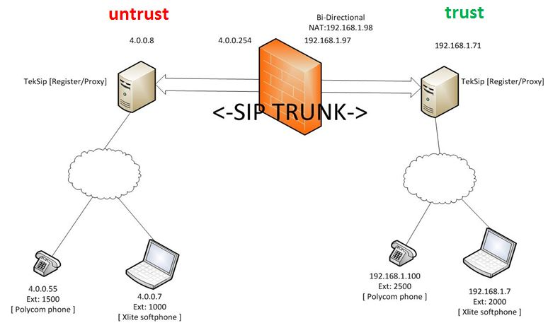 Palo Alto Networks Knowledgebase: How to Configure the 'sip-trunk