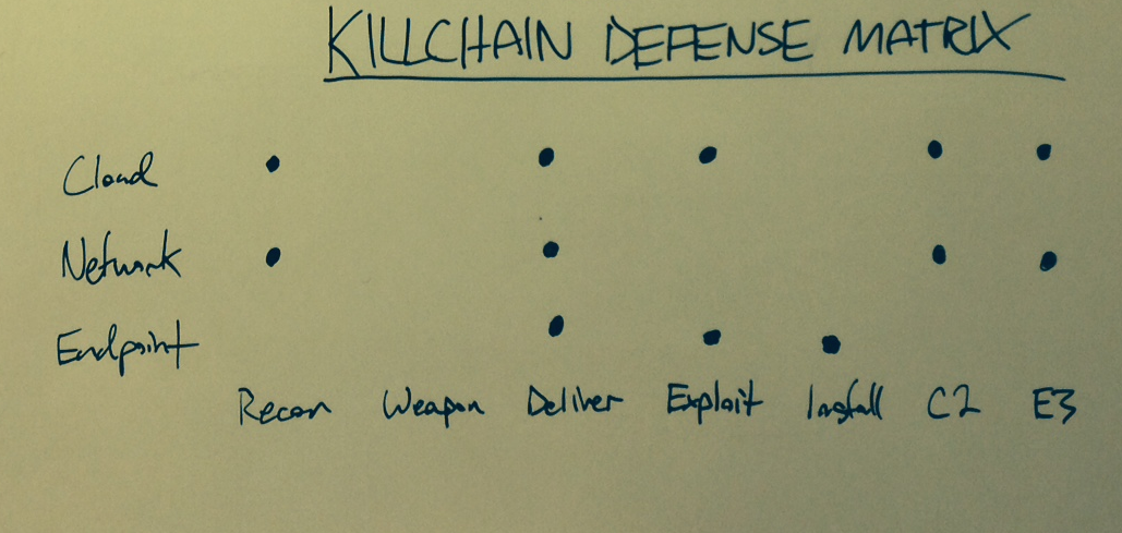 kill chain david.png