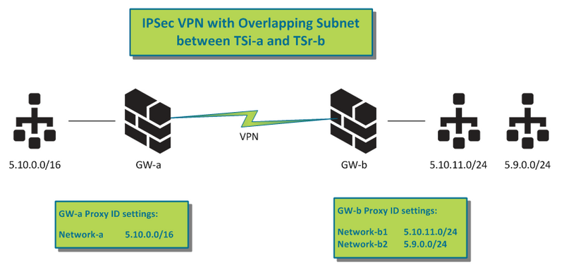 Palo Alto Networks Knowledgebase: Tips & Tricks: Why Use a VPN Proxy ID?