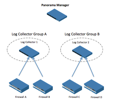 Palo Alto Networks Knowledgebase: Panorama Sizing and Design Guide